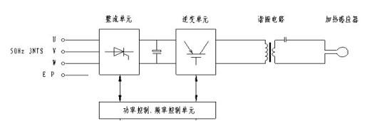 igps移动式感应加热设备